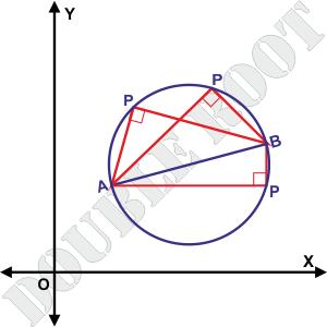 Coordinate Geometry Locus examples