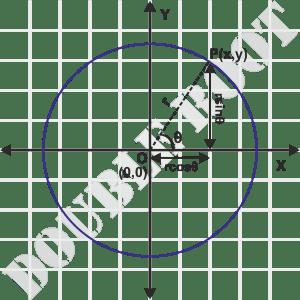 Circle Parametric Equation