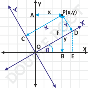 Rotation of Axes Coordinate Geometry